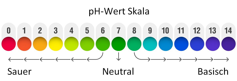 Diese pH-Wert-Skala zeigt, wie der mittels pH-Sensoren gemessene pH-Wert zu interpretieren ist. (Grafik: shutterstock - Alhovik, #3)