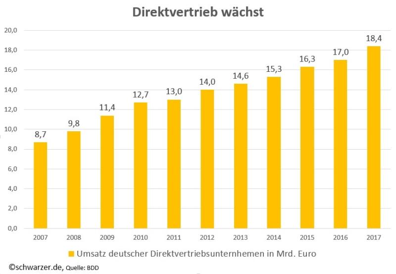 Infografik Vertikalisierung Direktvertrieb Deutschland