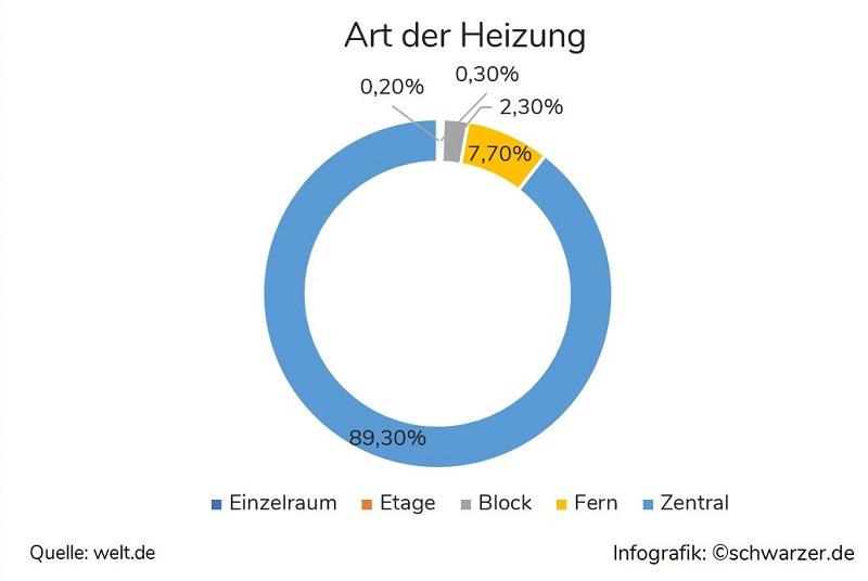 Infografik: Heizsysteme im Fertighaus. Diese Heizungsarten sind vertreten.