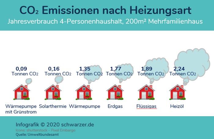 Infografik: CO2-Emissionen je nach der Heizung. Die Infografik verdeutlicht, dass CO2-neutrales Heizen am leichtesten mit der Wärmepumpe möglich ist.